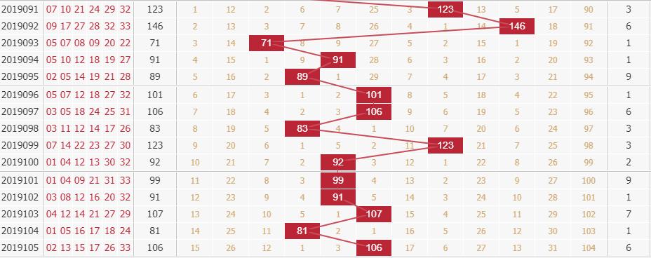 玉玲珑分析双色球第2019106期红球和值分析:范围80—100