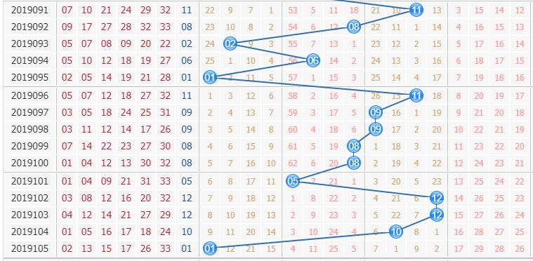双色球第2019106期栋栋团队蓝球分析:防第一区间回补