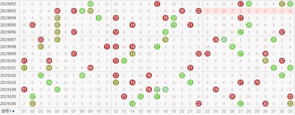 专家玉玲珑双色球第2019107期龙头凤尾解析:龙头看奇数出号