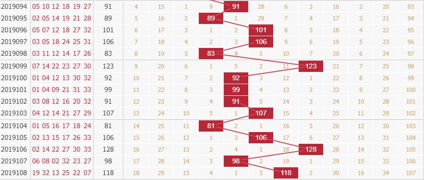 玉玲珑分析双色球第2019109期红球和值分析:第二区间取值
