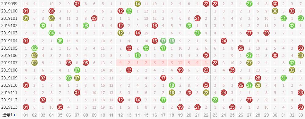 第2019114双色球专家死若夏花红球杀码分析:杀掉冷号04 11