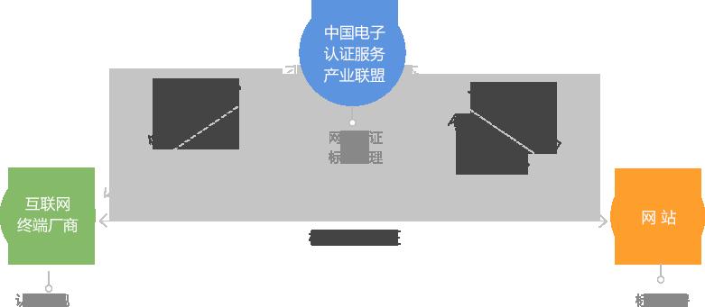 中國電子認證服務產業聯盟網站認證架構體系
