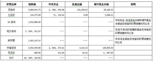 2016年中国福利彩票发行销售情况详情表