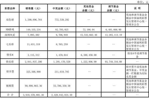 广东深圳市2017年度福利彩票发行销售情况