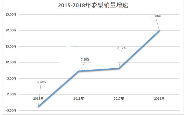 2015-2018年彩票销量增速