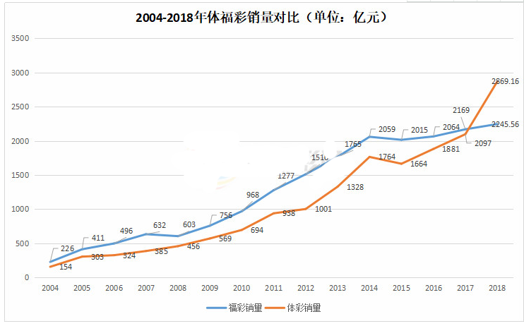 2014-2018年体福彩销量对比