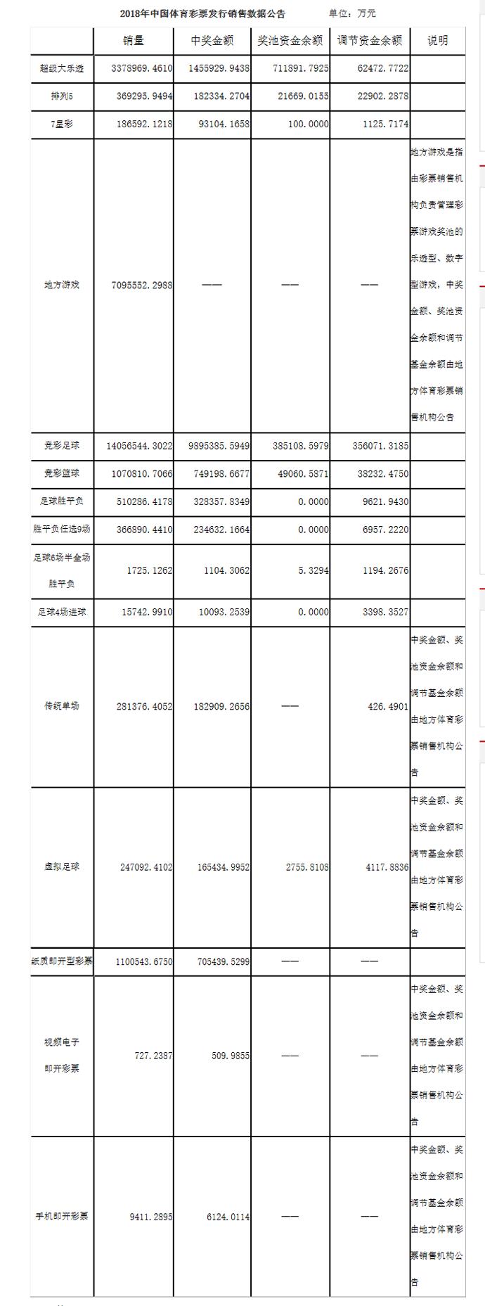 2018年中國體育彩票發行銷售數據公告