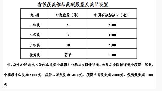 省級獲獎作品獎項數量及獎品設置