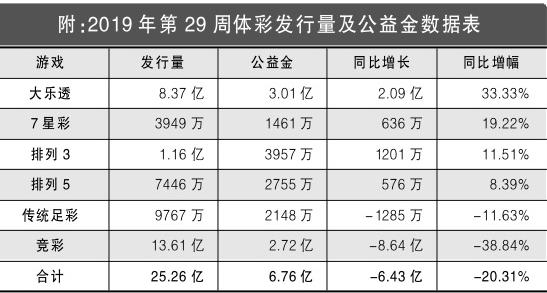 2019年第29周体彩回顾:7星彩奖池超过5000万
