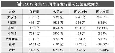 2019年第39周体彩发行量及公益金数据表