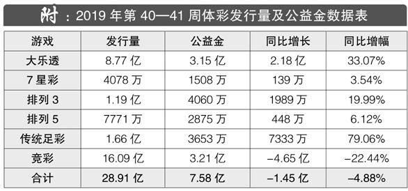2019年第40-41周体彩发行量及公益金数据表