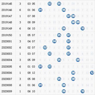 大樂透第2020010期名揚天下分析:后區看06 09