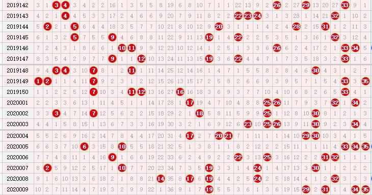大樂透第20010期專家中獎簡單分析:前區小號轉熱