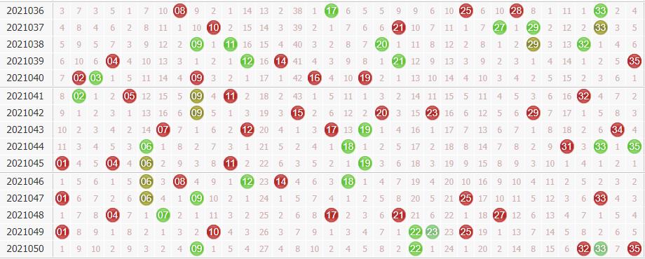 大乐透第2021051期星外流烟综合分析:奇数活跃