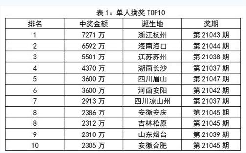 派奖助力!大乐透单票中1.24亿 2021年4月一等奖101注