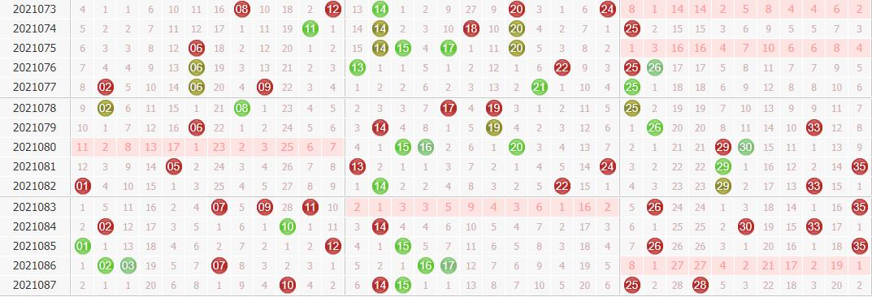 专家球博士大乐透第2021088期预测:后区注意偶跨度