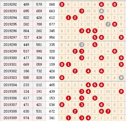 彩票之家福彩3d綜合走勢圖