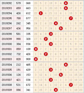 彩票之家福彩3d十位走勢圖