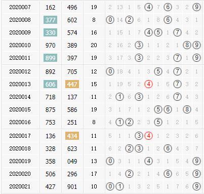 專家小孔明3d第2020022期綜合膽碼分析:冷號升溫