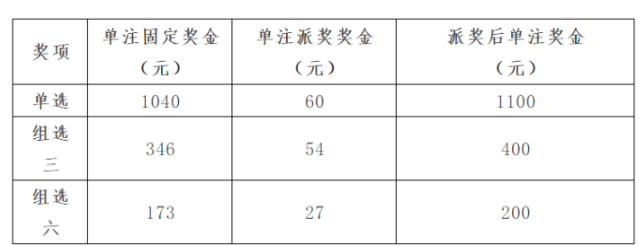 山西3d游戏200万元大派奖活动即将开启!