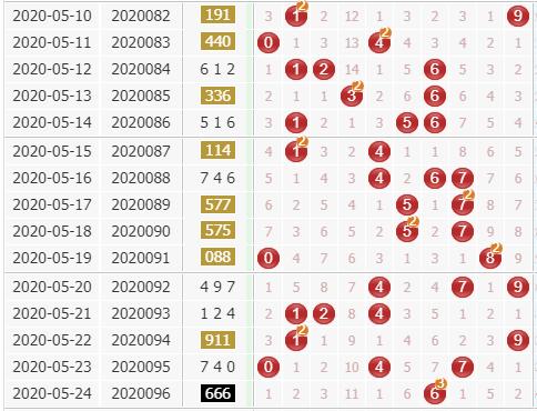 彩票之家福彩3d综合走势图