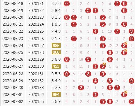 天机居士3d第2020136期天干八卦法定位分析:和尾2 9