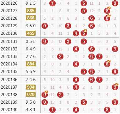 天机居士3d第2020141期天干八卦法定位分析:百位杀78