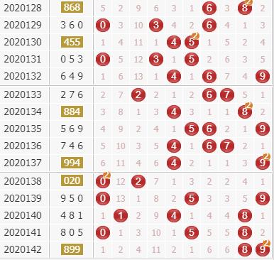 3d第2020143期金钥匙胆码预测:组选+定位分析