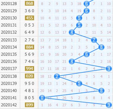 第2020143期3d专家小孔明十位胆码分析:大数走热
