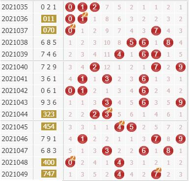 3d第2021050期彩先知试机号前分析:十位防4
