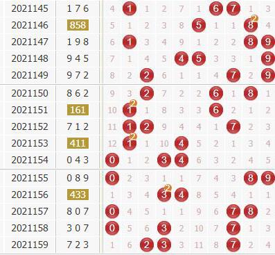3d第2021160期金钥匙胆码预测:组选+定位分析