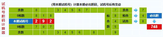 彩之家福彩3d试机号胆码计算器