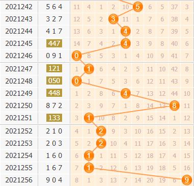 3d第2021257期小孔明百位胆码分析:百位胆码34567