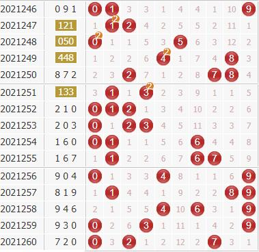 3d廊坊鸿运第2021261期独家分析:偶数优势