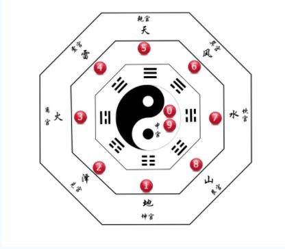 3d第2021261期九宫分析法老夫子预测:九宫一位大数连开
