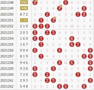 3d第2021263期廊坊鸿运独家分析:双胆46