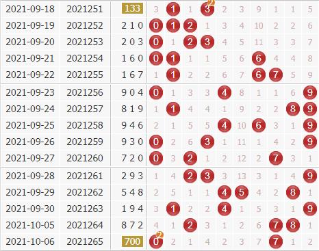 3d第2021266期金钥匙胆码预测:组选+定位分析