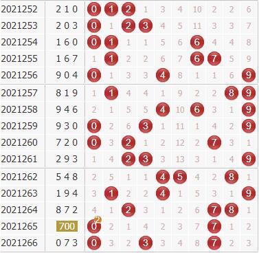 专家廊坊鸿运第2021267期3d独家分析:跨度开大