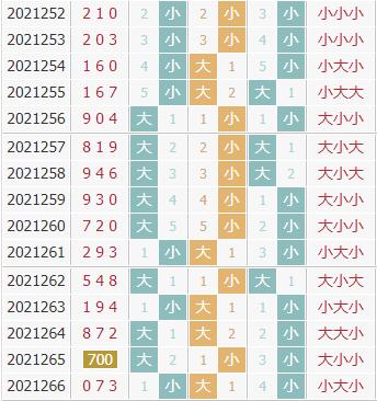 彩先知3d第2021267期试机号前大小分析:小数连开