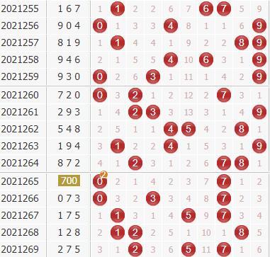 廊坊鸿运专家第2021270期3d独家分析:看好奇数