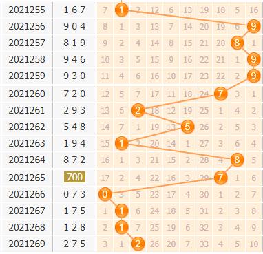 3d第2021270期小孔明百位胆码分析:百位胆码14578