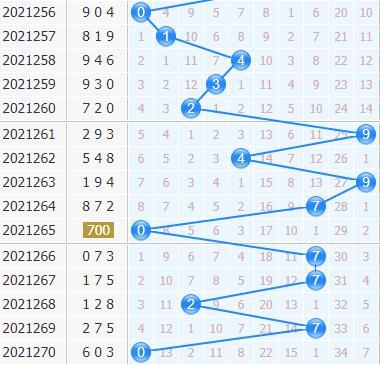 第2021271期3d专家小孔明十位胆码分析:关注三胆467