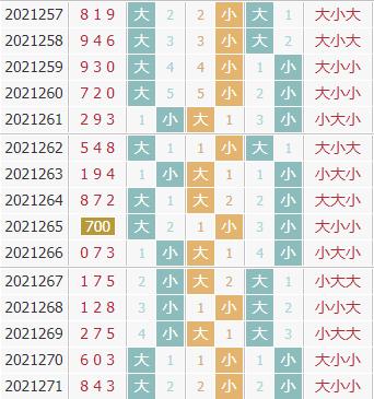 彩先知3d第2021272期试机号前大小分析:看好小数