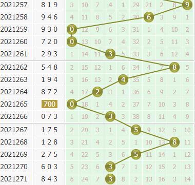 小孔明今日分析3d第2021272期个位胆码:关注胆码01245