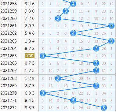 3d专家金手指第2021273期十位杀码分析:杀号139