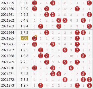 廊坊鸿运专家第2021274期3d独家分析:大数跨度