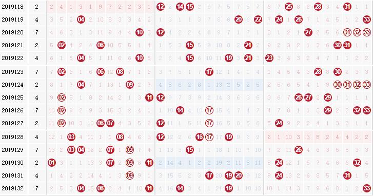 彩票之家雙色球紅球走勢圖