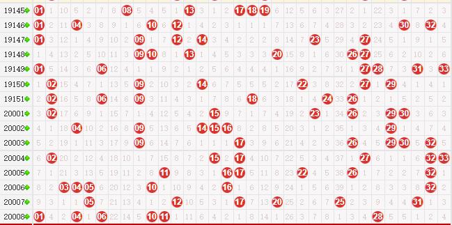 第2020009期諸葛孔明今日雙色球紅球分析:最大間距走高