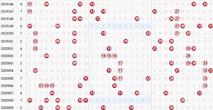 玉玲瓏雙色球第2020010期龍頭鳳尾解析:鳳尾看奇數