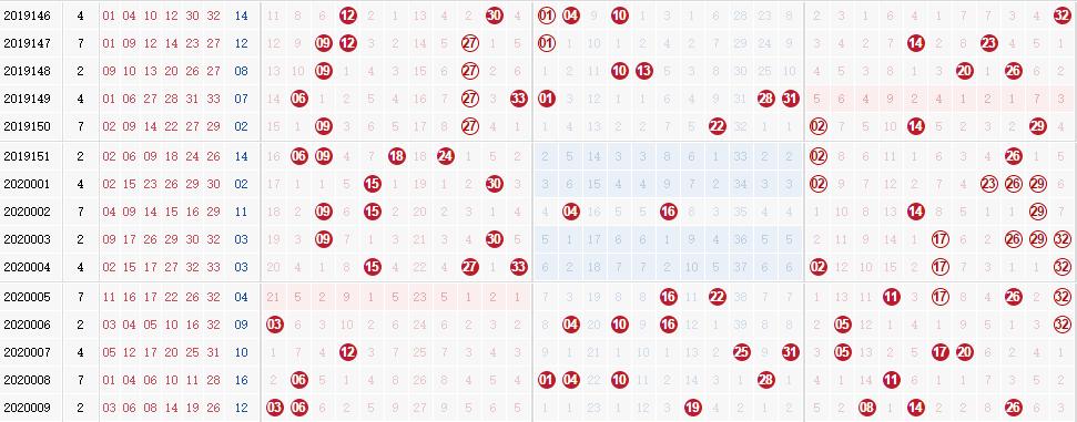 專家田廣雙色球第2020010期獨家預測分析:看好0路號碼